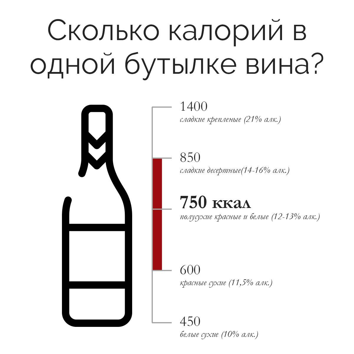 Калорийность красного полусладкого вина в [2018]: сколько в 100 мл, бокале? и бутылке, популярные сорта и классификация | suhoy.guru