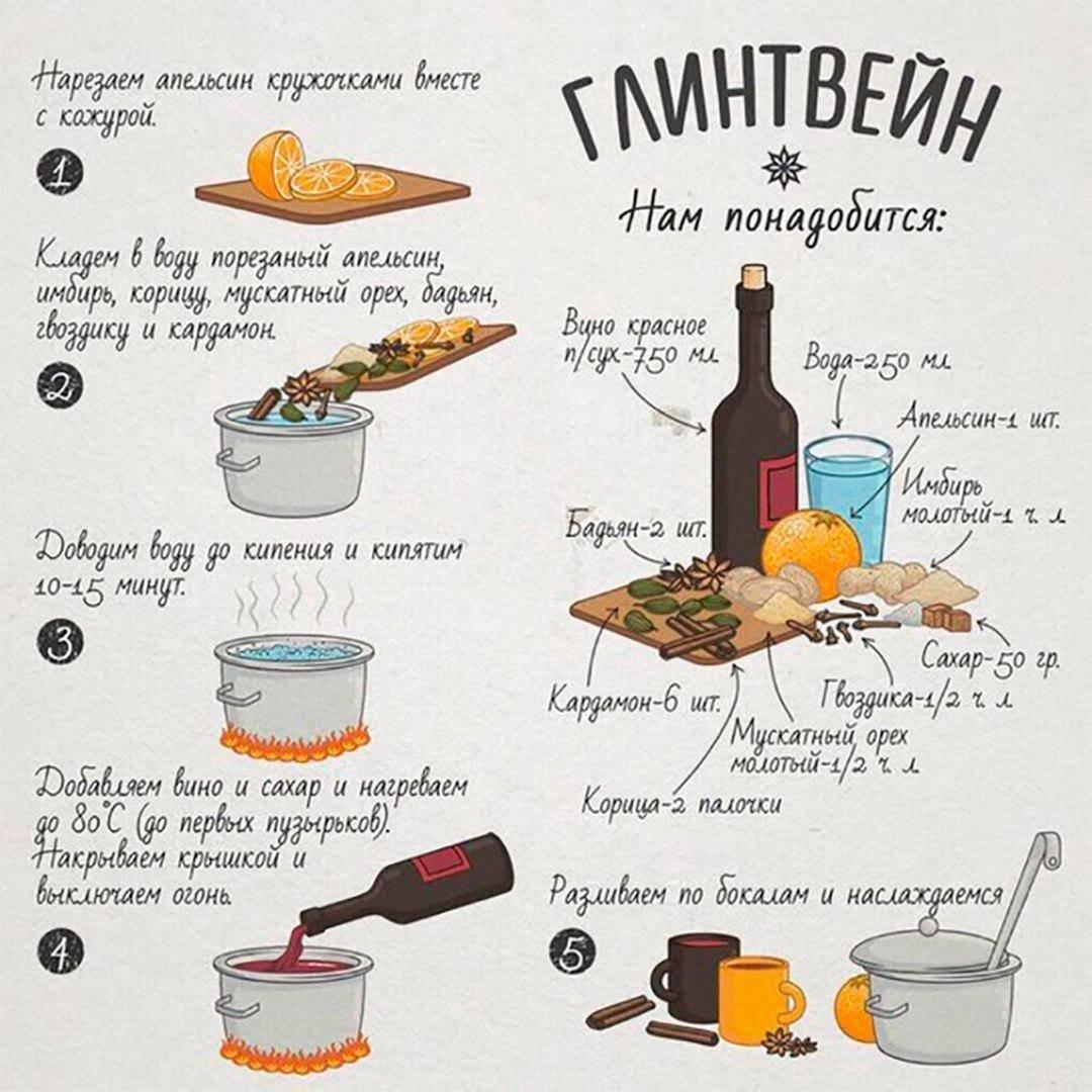 Рецепт безалкогольного глинтвейна | меню недели