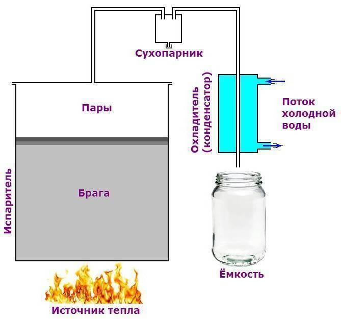 Изготовление парогенератора для самогонного аппарата