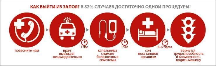 Лечение алкоголизма и наркомании, вывод из запоя с выездом в город Дмитров
