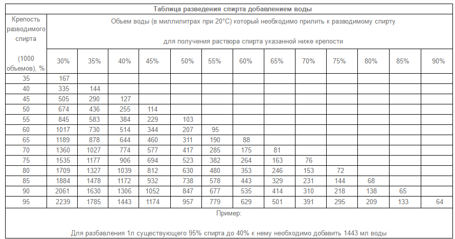 Калькулятор самогонщика онлайн: расчет важных параметров