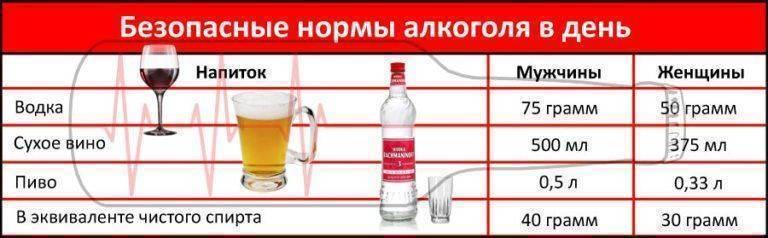 Причины и снятие температуры после употребления алкоголя