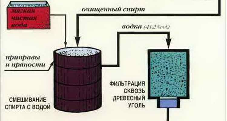 Из чего делают спирт: из чего сделана водка в россии, технология изготовления на заводе