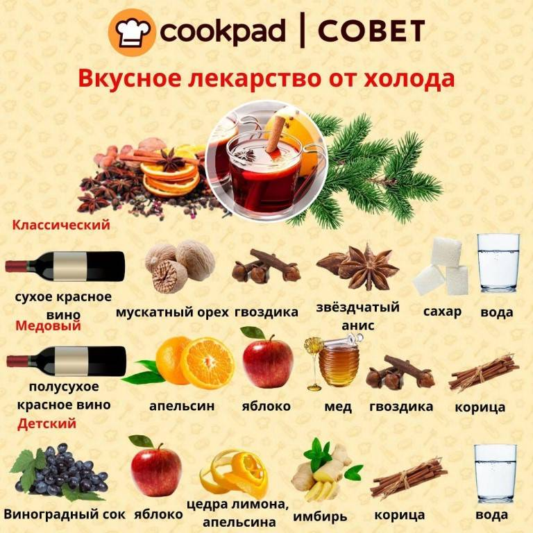 Глинтвейн рецепты приготовления в домашних условиях