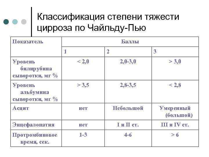 Общий анализ крови при циррозе печени показатели - здоровыйжелудок