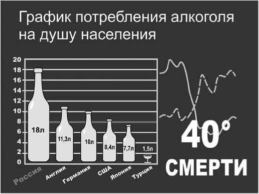 Алкоголизм: статистика