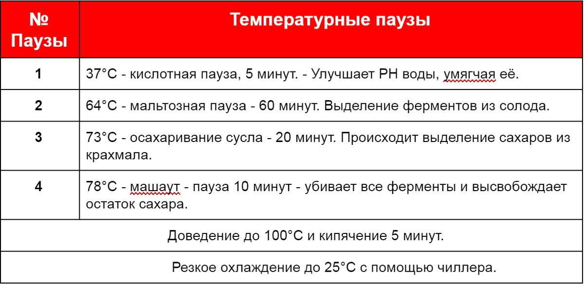 Температурные паузы в пивоварении - лучшие рецепты от gemrestoran.ru
