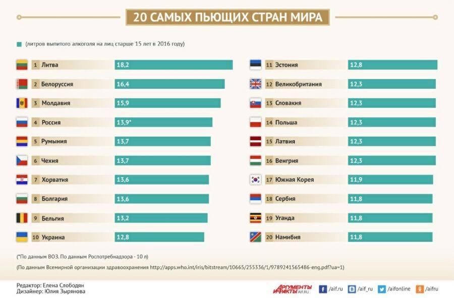 Рейтинг самых пьющих стран: кому алкоголь жить не мешает?