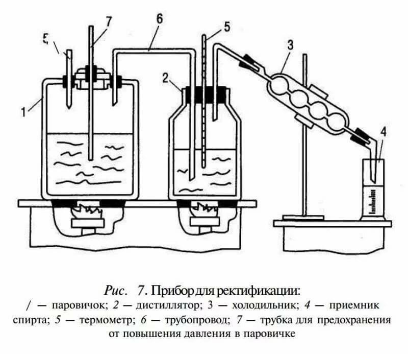 Паровой и жидкостный отбор в колонне – плюсы и минусы схем