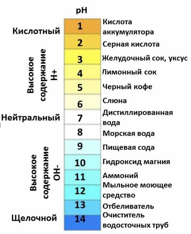Водородный показатель кислотности (рн), калькулятор онлайн, конвертер версия для печати.