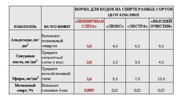 Рейтинг водки 2020 в россии по качеству: спирт альфа и люкс - самогоноварение