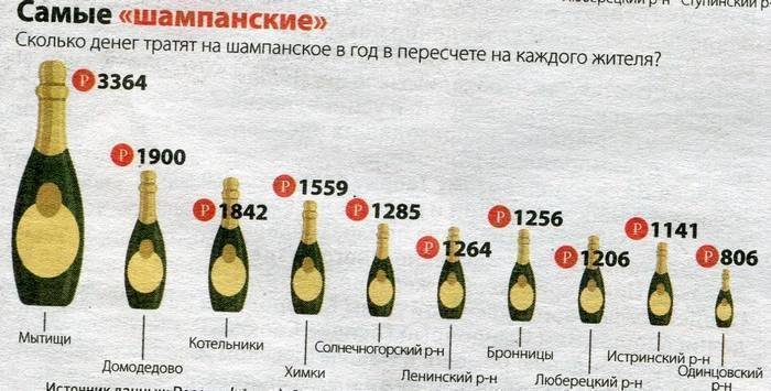 В шампанском сколько градусов, крепость шампанского, процентов, оборотов
