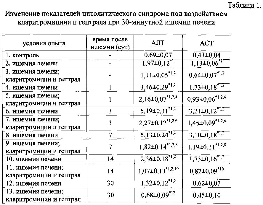 Анализ крови при циррозе печени показатели