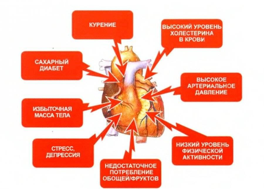 Может ли болеть сердце от курения как оно влияет на сосуды