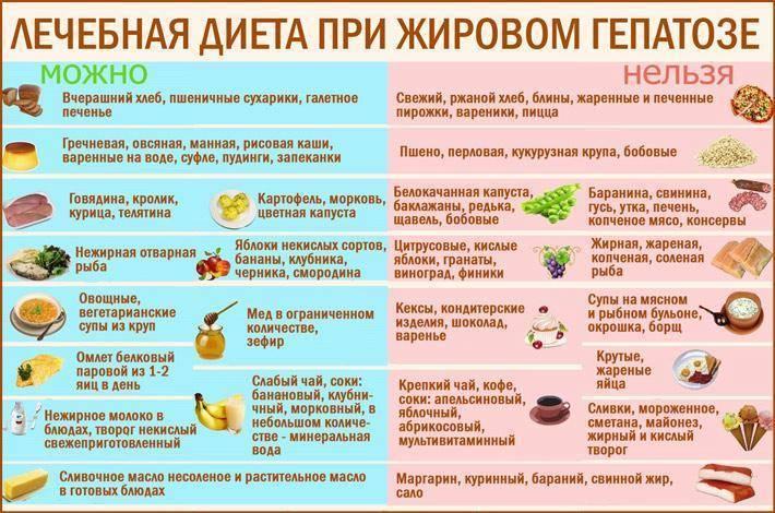 Панкреатит. что можно есть при панкреатите — памятка что можно есть при панкреатите — памятка