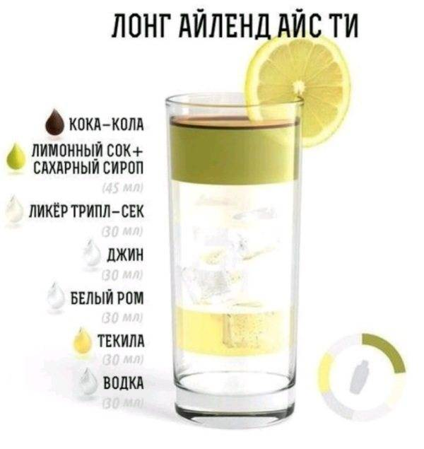 Лонг-айленд айс ти (long island iced tea) – состав, история и рецепты