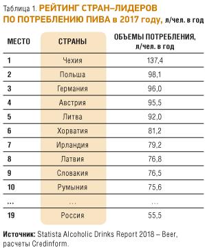 Рынок алкогольной продукции россии: современное состояние и перспективы