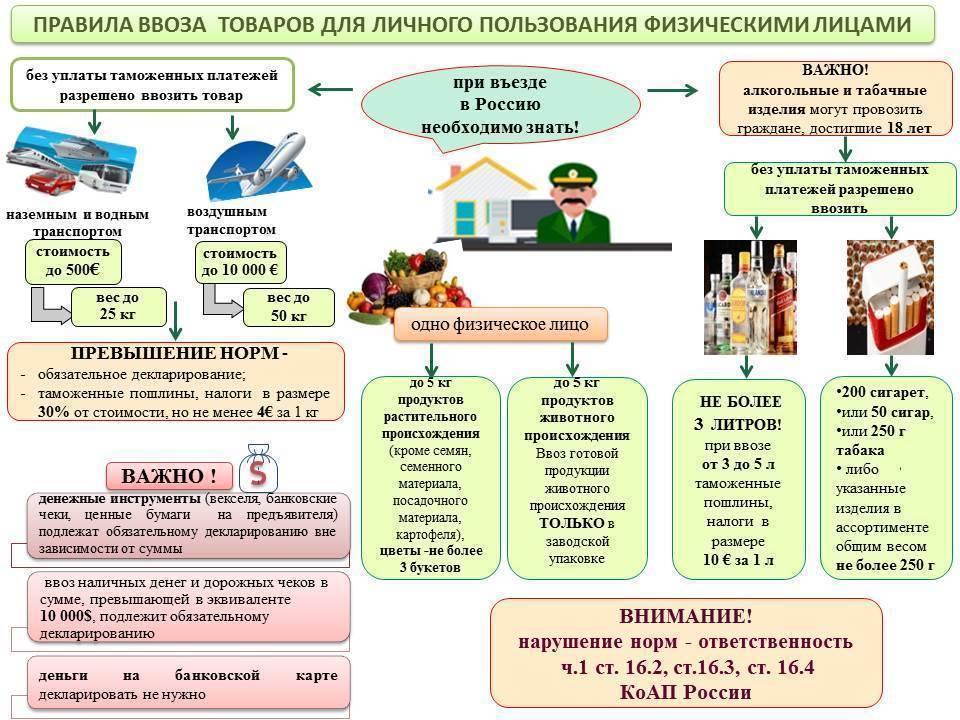 Таможенные правила финляндии - пункты, правила и запреты