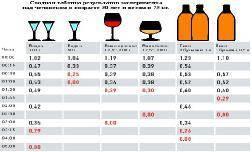 Сколько покажет промилле в бокале вина в 2020 году