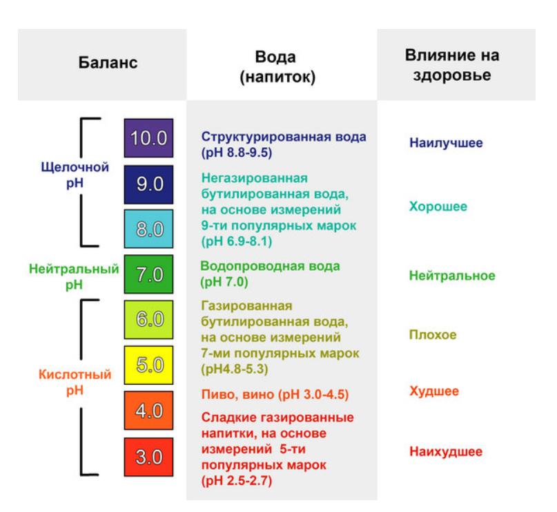 Кислотность желудка: признаки, симптомы и лечение повышенной и пониженной кислотности