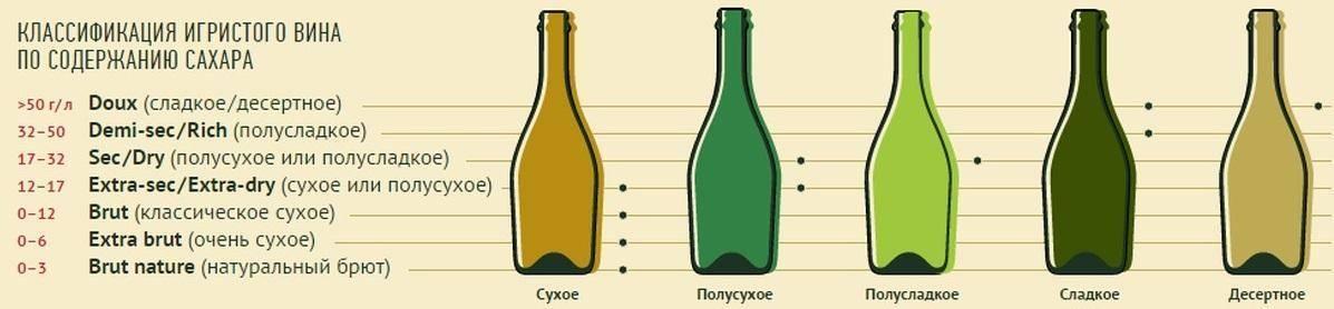Сухое вино: польза и вред для здоровья