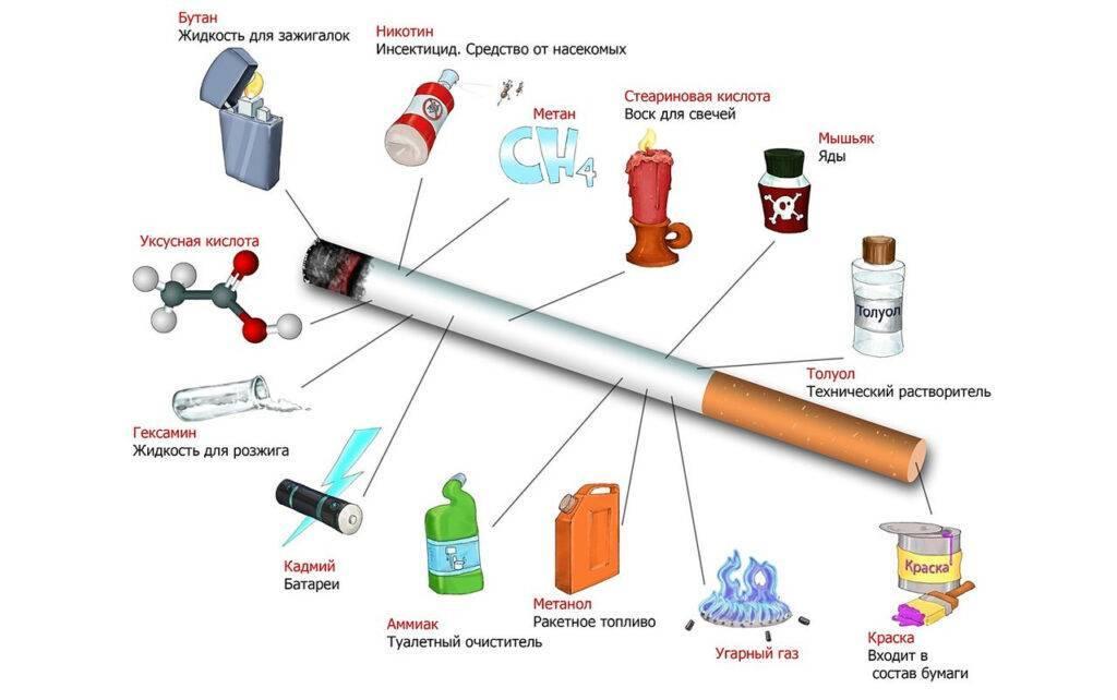 Как снизить вред от курения? как ограничить курение сигарет. - ваш зубной врач