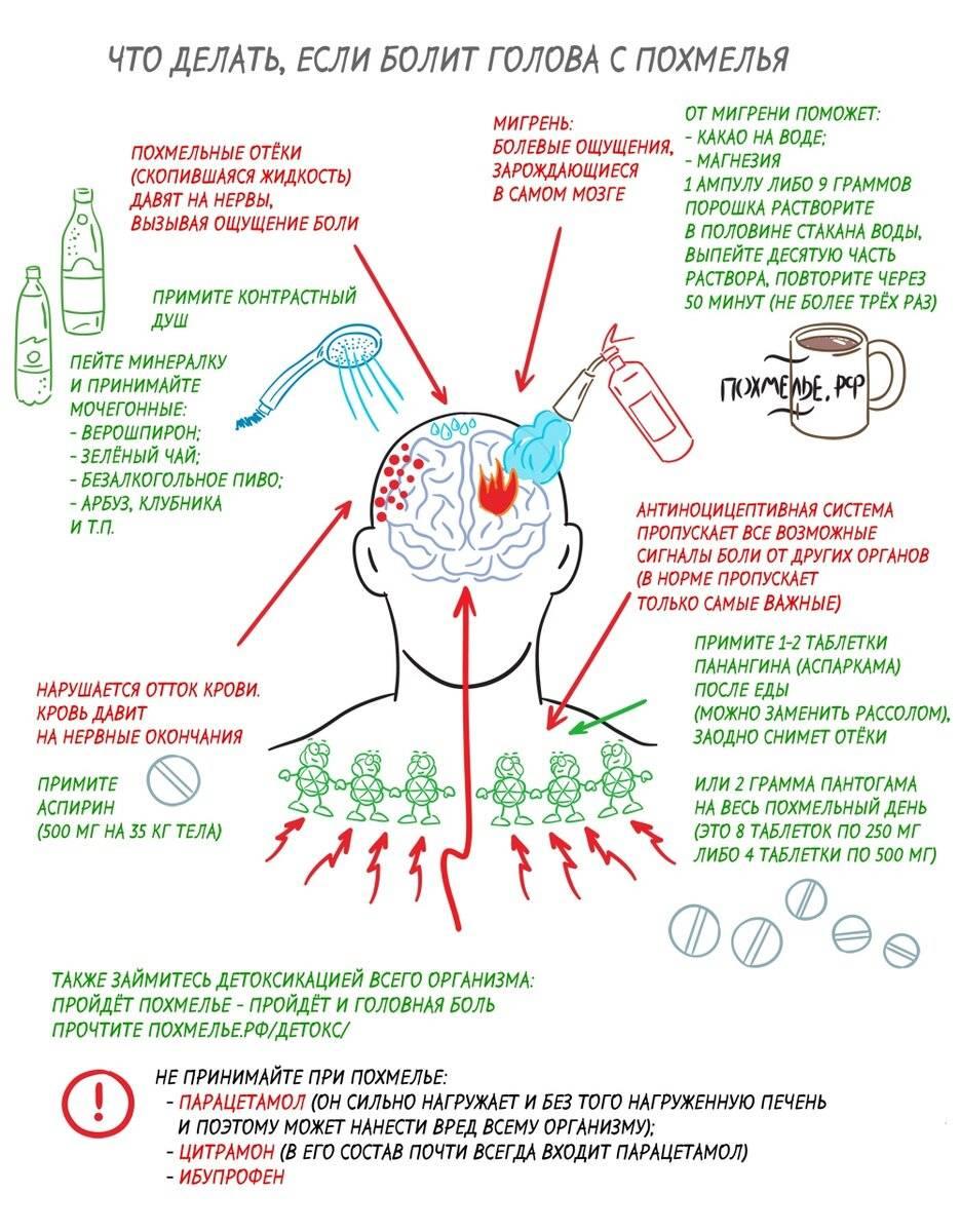 Тахикардия с похмелья - артериальное давление