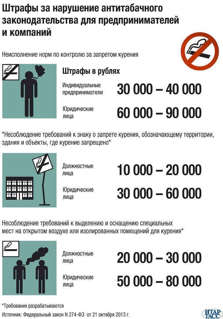 штраф за курение в общественном месте