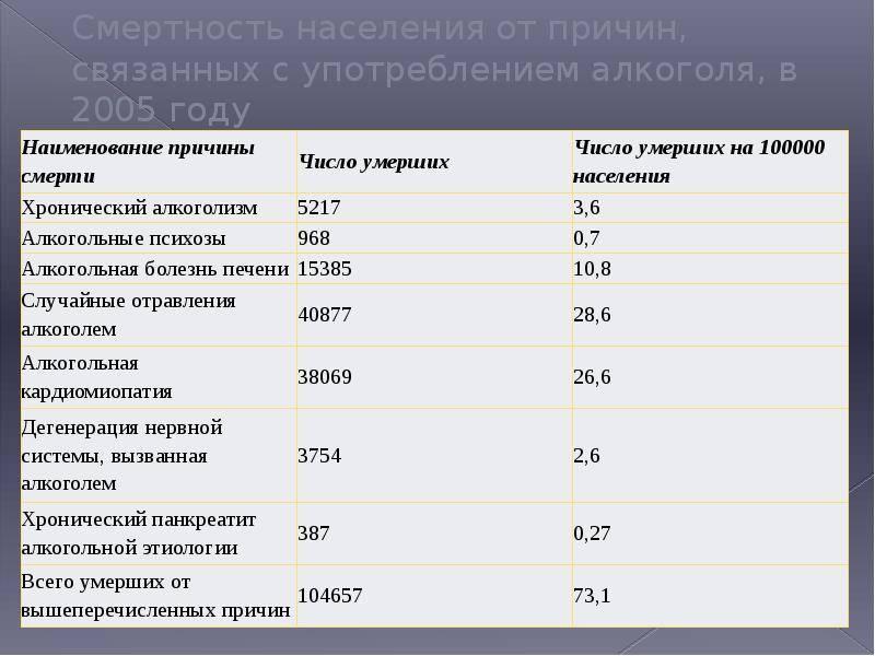 Статистика смертности от алкоголя