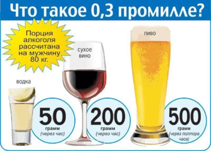 2 промилле это сколько алкоголя в 2020 году - водки, надо выпить, крови, взрослому, опьянение