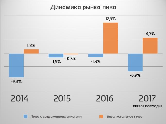 """Вице-президент по продажам компании """"балтика"""" о рынке пива, законах, потребителе и моде"""