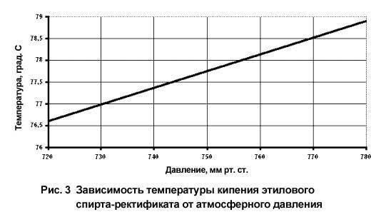 Формула, производство и применение спирта питьевого