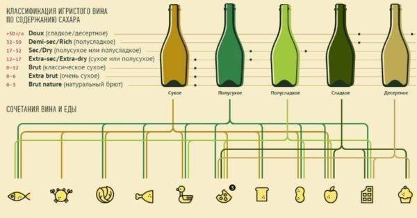 Как и сколько времени можно хранить шампанское