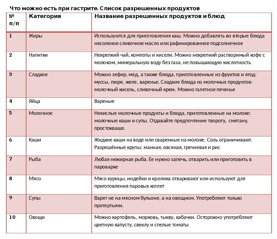 Сколько живут с хроническим панкреатитом - медсовет24/7