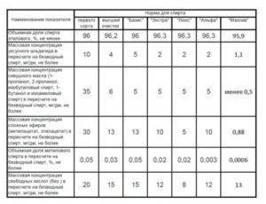 Спирт «альфа»: классификация пищевых спиртов в зависимости от сырья и степени очистки