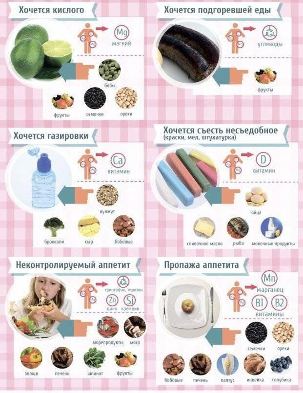 Почему хочется сладкого: причины, что делать, если постоянно тянет на сладкое.