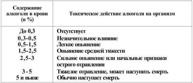 Методы определения степени опьянения человека