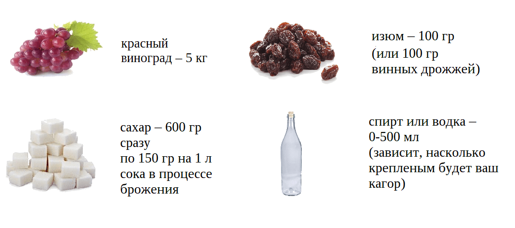 Как приготовить вино кагор в домашних условиях
