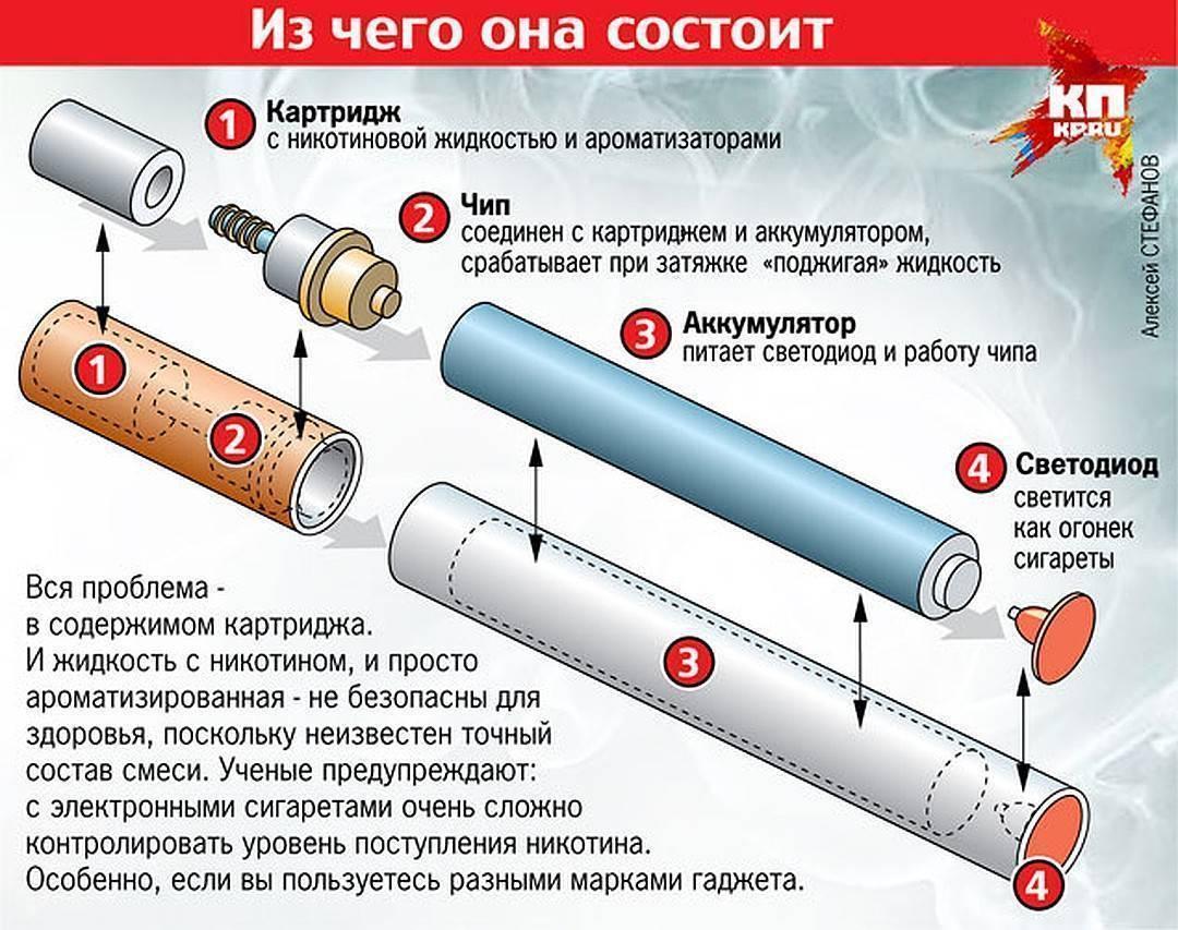 Есть ли зависимость от электронных сигарет и как бросить