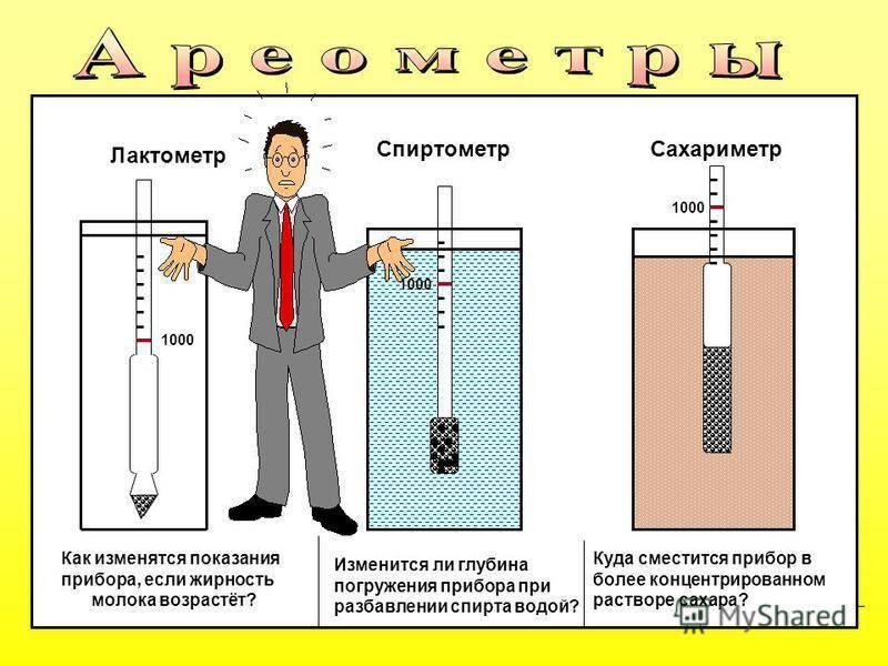 Как проверить спиртометр на точность в домашних условиях