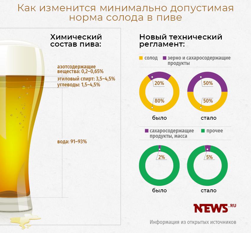 Пиво и пивной напиток: в чем разница – какими признаками ? отличаются в [2018] между собой и как выбрать | suhoy.guru