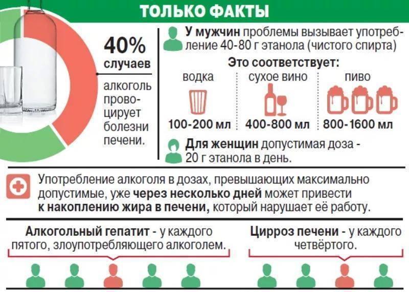Влияние алкоголя на организм человека: польза и вред различных напитков, лекарственные средства