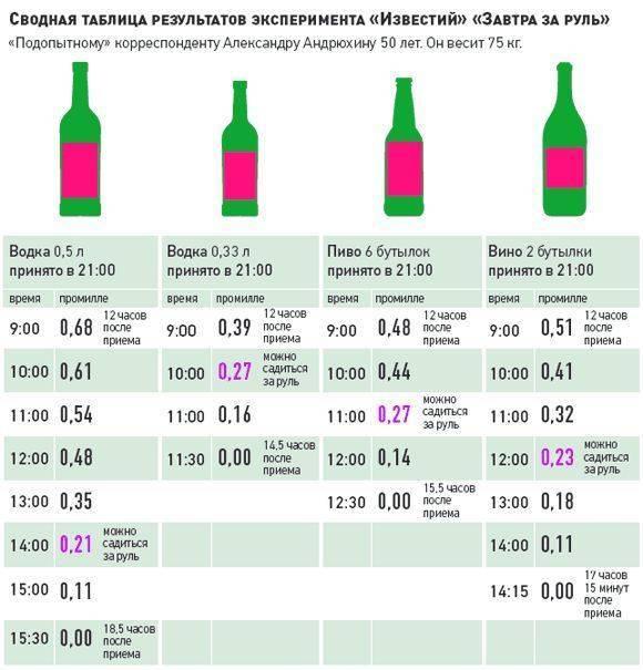 Тест на беременность после алкоголя