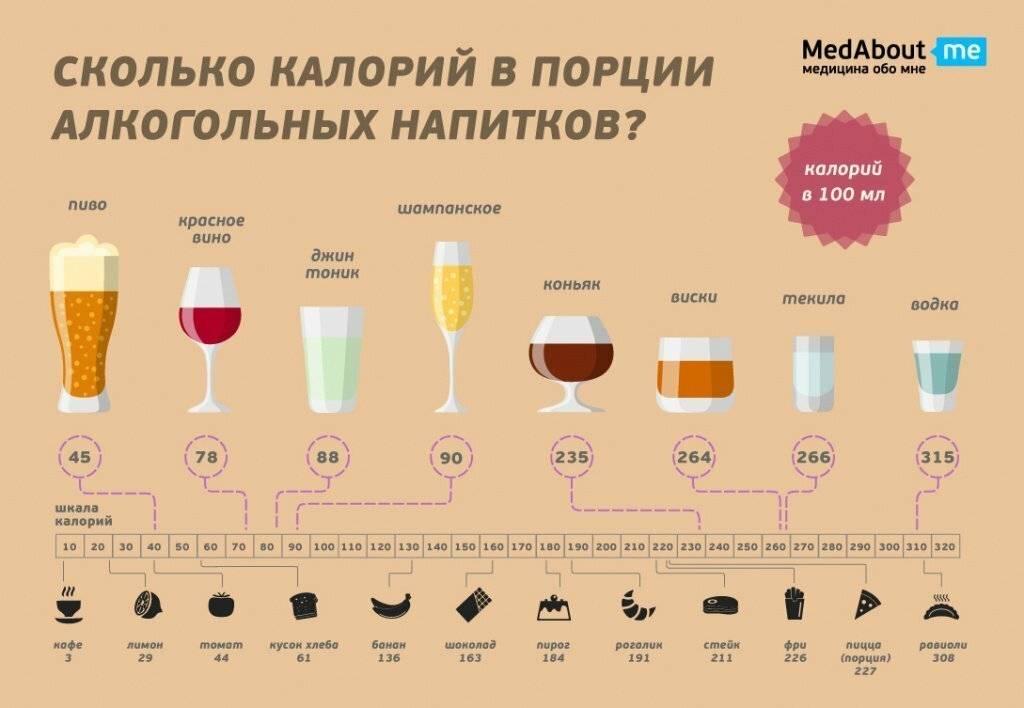 Сколько алкоголя содержится в пиве