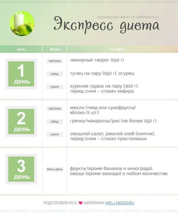 Кефирная диета на 7 дней минус 10 кг: меню по дням, результаты
