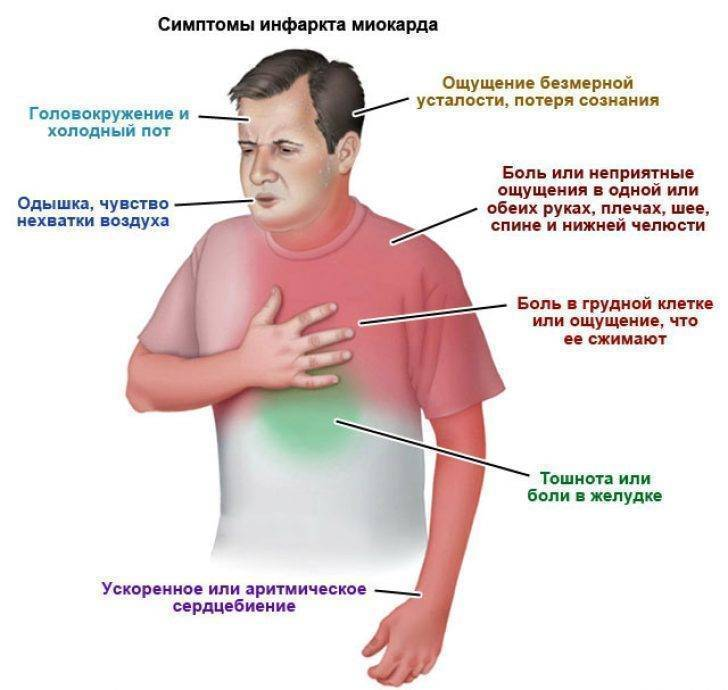 Боль в груди от курения: возможные причины, особенности