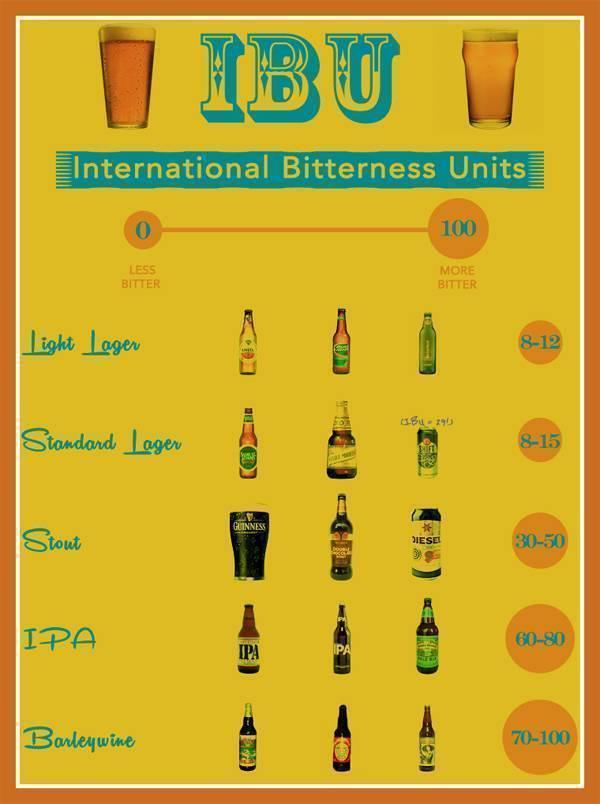 Горечь пива ibu: как измерить с помощью калькулятора