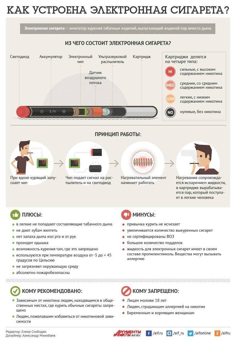 Азбука вейпинга: плюсы и минусы (преимущества и недостатки) электронных сигарет. низкое потребление никотина