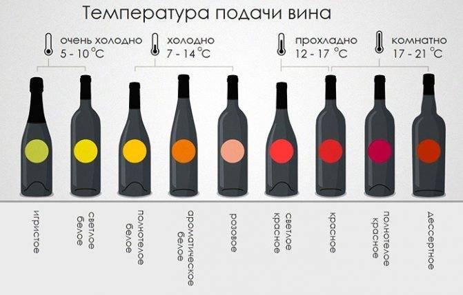 Полнеют ли от вина (сухого, красного, белого, игристого)?