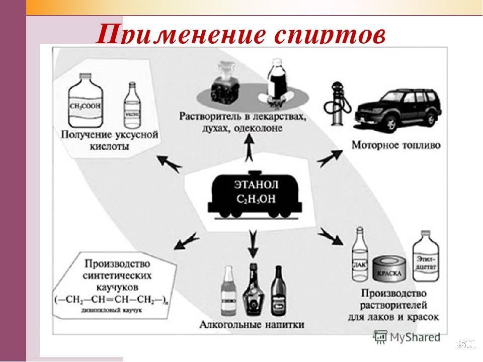 Из чего делают медицинский спирт? спирт этиловый: технология производства, состав и назначение